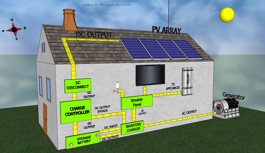 ... PSI Solar Services and Installation » Hybrid Solar & Generator System