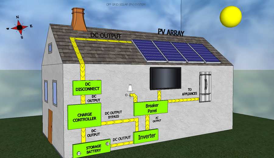 Off Grid on Solar Pv System Wiring Diagram